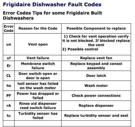 Dishwasher error codes uncle harrys mobile repair wizard frigidaire dw error publicscrutiny Image collections