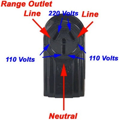 wiring diagram for 3 wire stove plug. wiring. electrical wiring, Wiring diagram